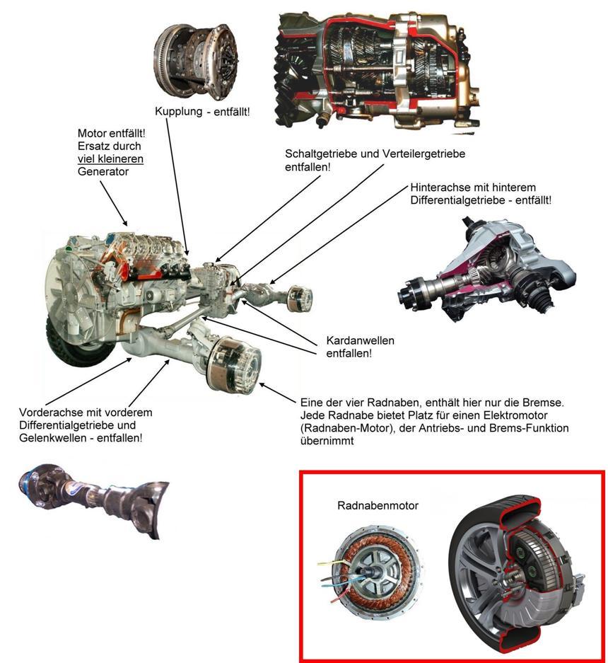 energie rückgewinnung auto